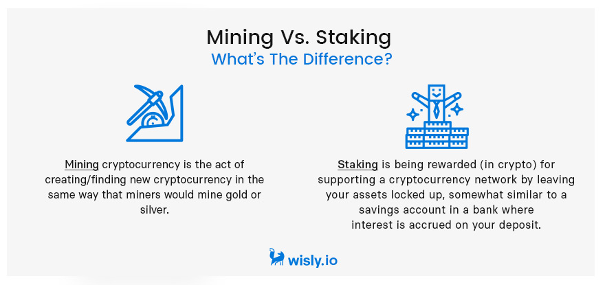 Mining vs Staking - Whats the difference - Wisly Crypto Wallet