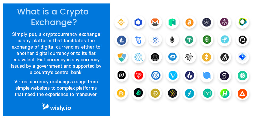 What is Crypto Exchange - Digital Currencies - Wisly.io